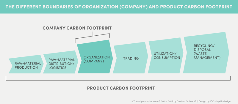 Product and Company Carbon Footprint - iCC